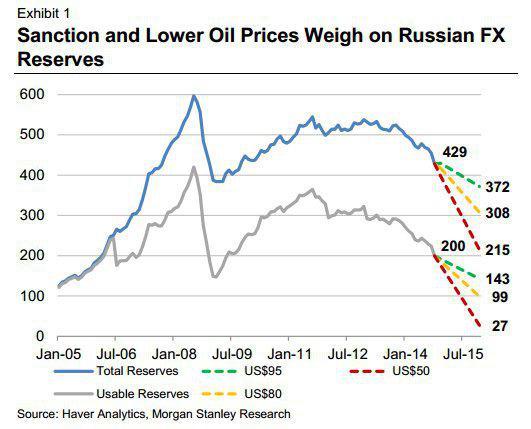 rezerve valutare Rusia