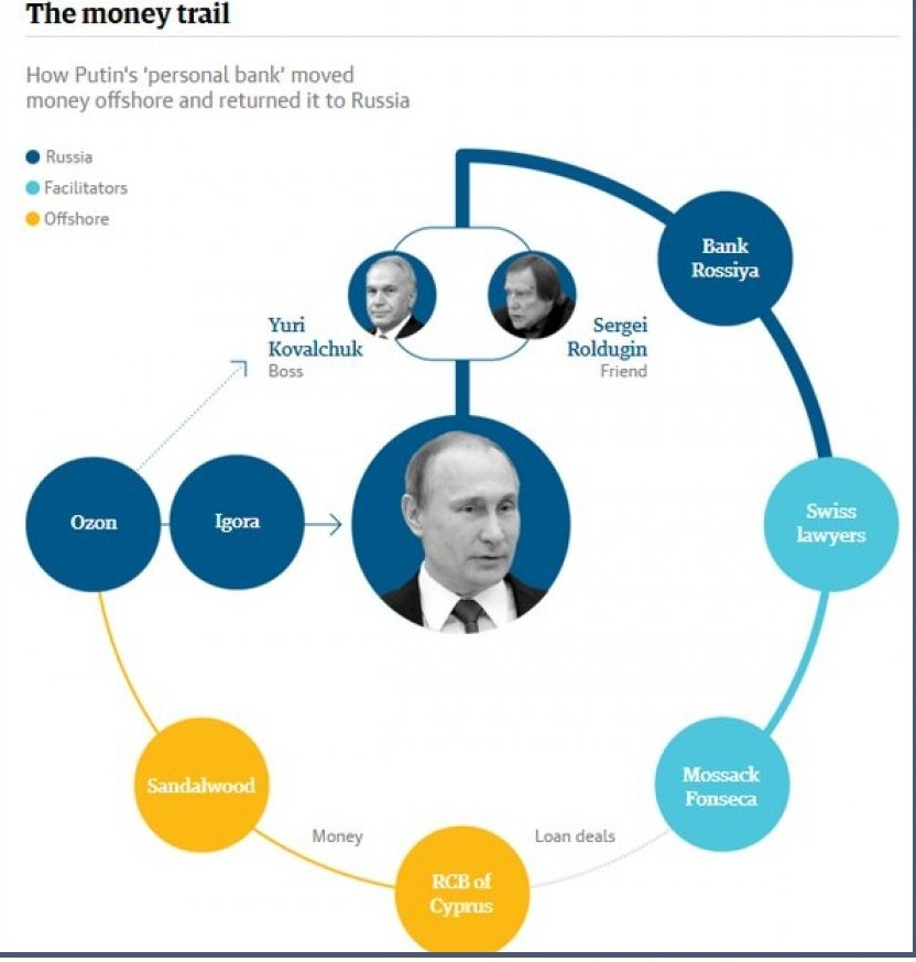 offsore Putin