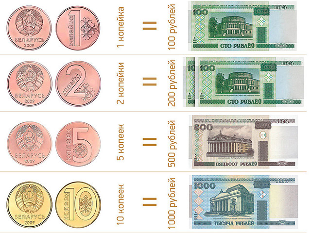 ruble belarus denominate