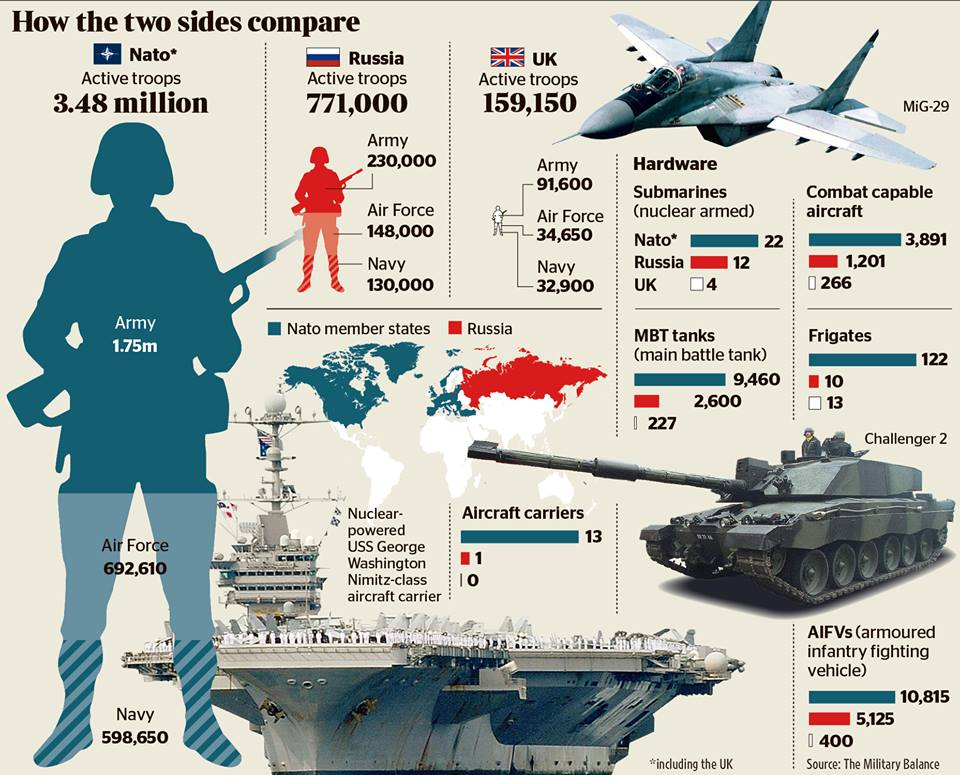 infografie-nato-versus-rusia